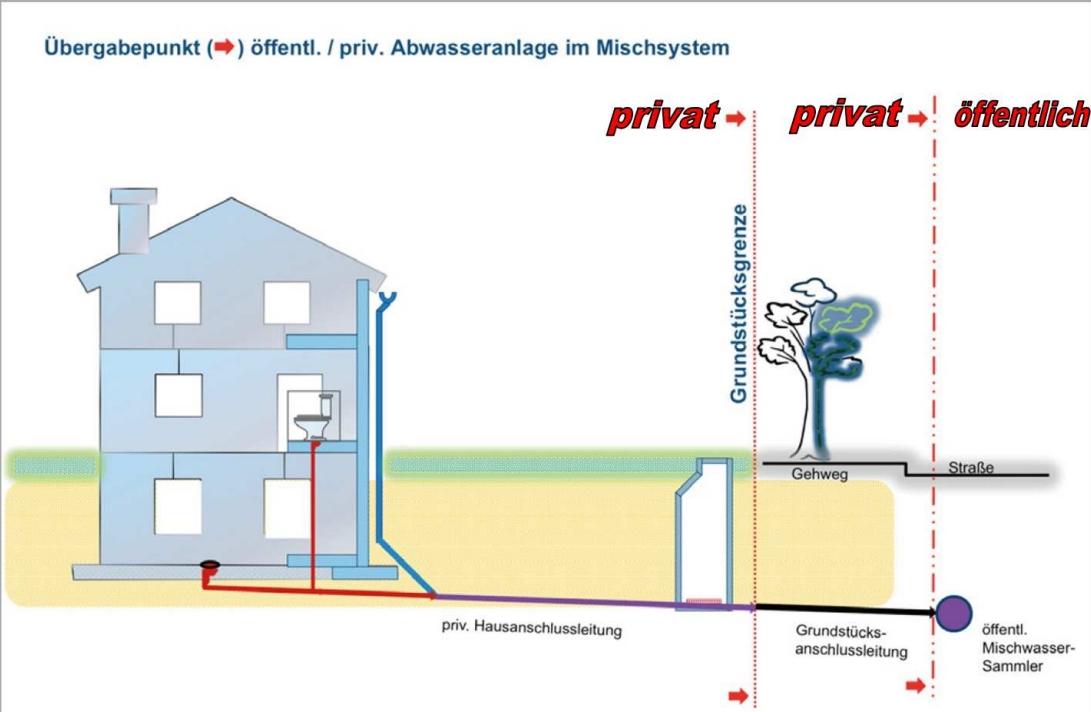 Mindestverlegetiefe Von Abwasserleitungen : funktionspr fungen von abwasserleitungen ~ Frokenaadalensverden.com Haus und Dekorationen